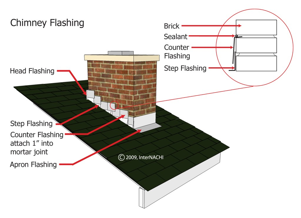 Inspecting Chimney Flashing Racine Home Inspector