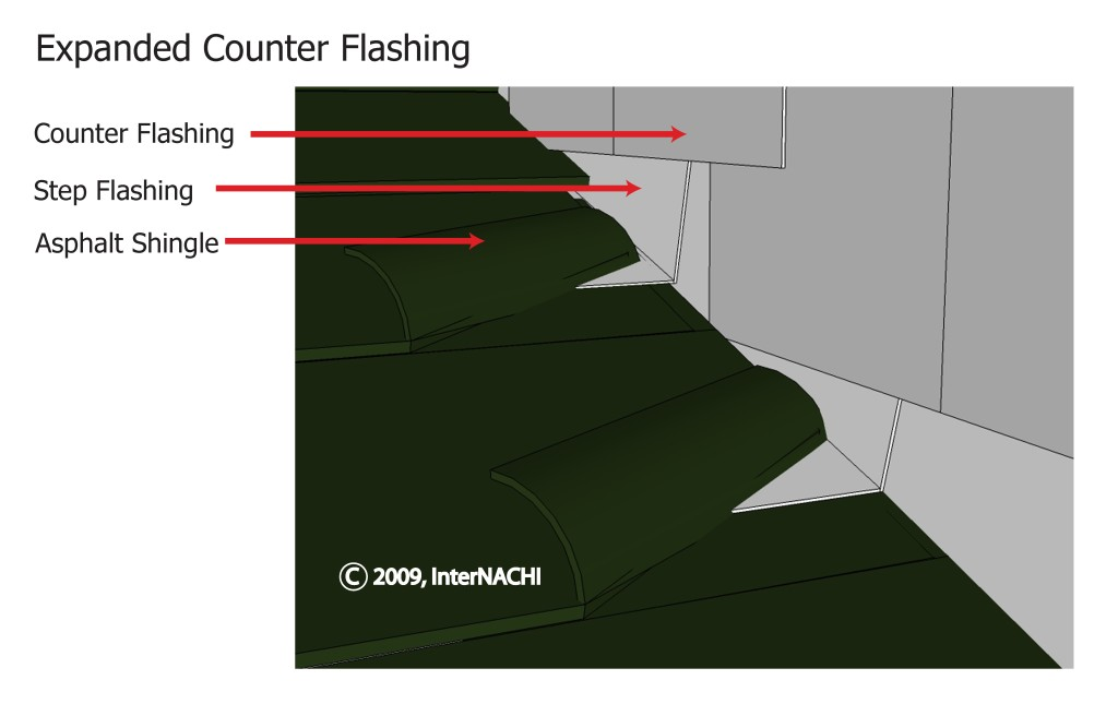 Step flashing overlapped by counter flashing