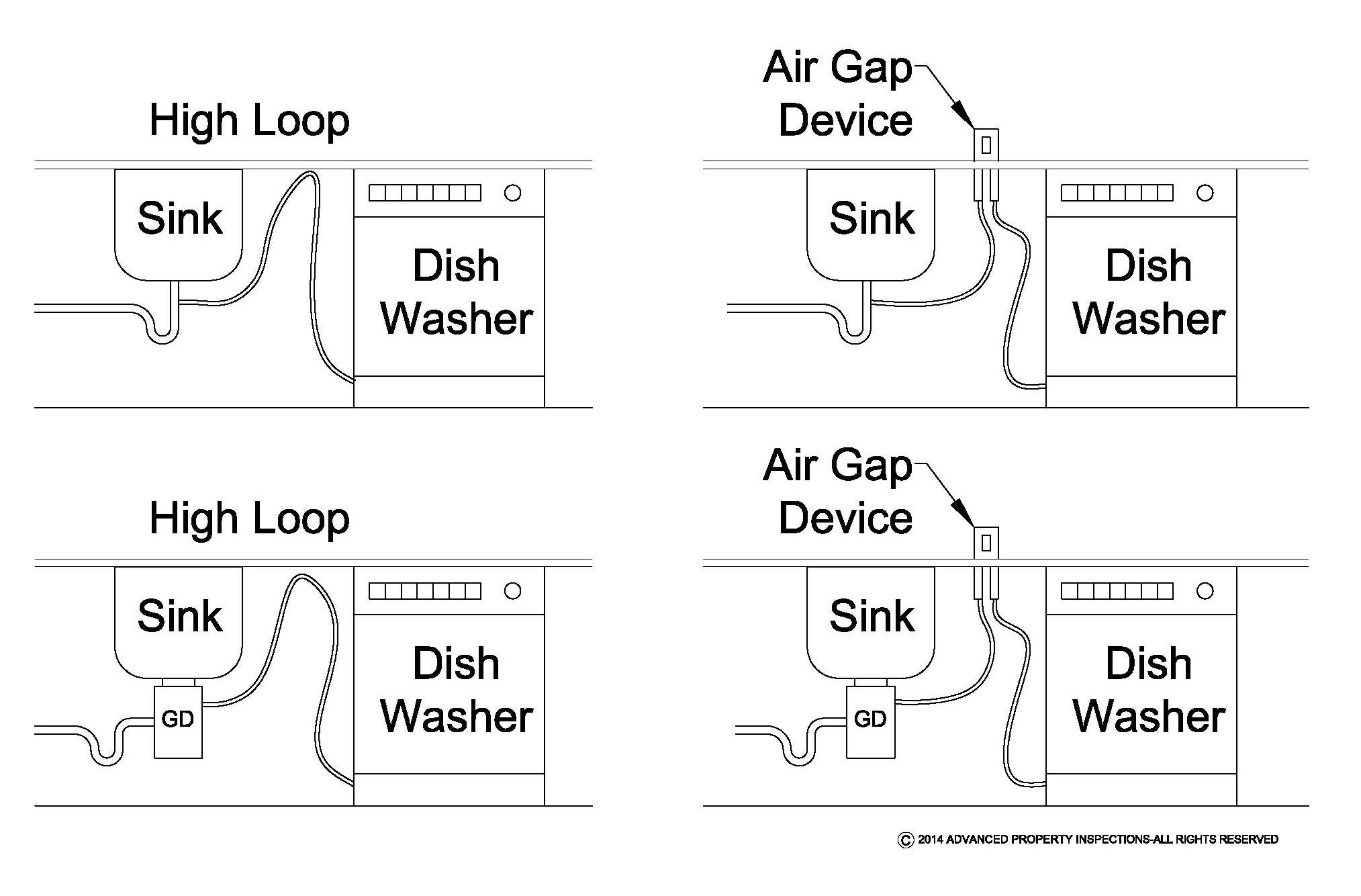 a high loop is simply taking the drain hose from the dishwasher and mounting it as high as possible under the counter top before it loops down and connects. beautiful ideas. Home Design Ideas